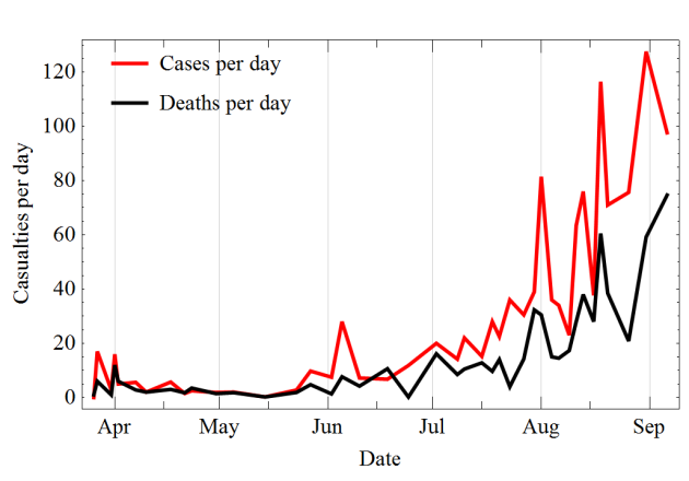 Ebola Deseased_per_day_Ebola_2014