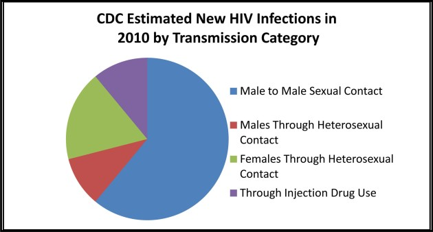 VIH pastrie affection pie-chart-of-cdc-hiv-figures