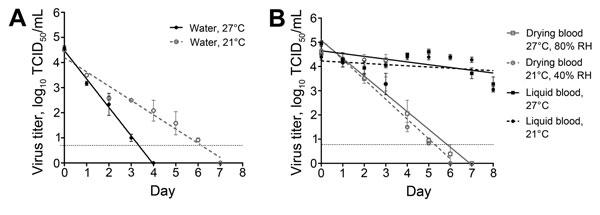 Ebola persistence water 15-0253-F2