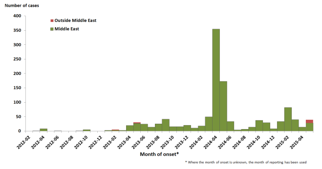mers-epi-update-may 2015